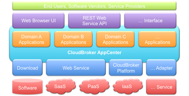 CloudBroker_AppCenter_Web