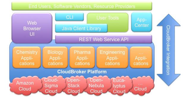 CloudBroker_Platform_Web