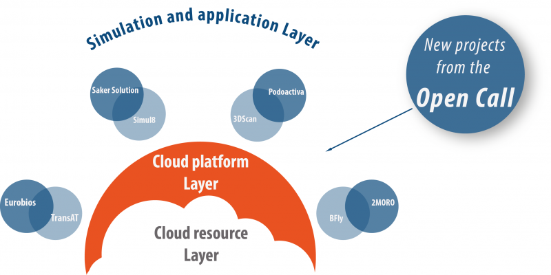 esquema-cloudsme