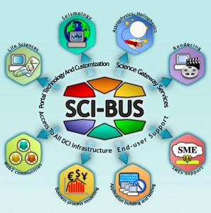 SCI-BUS Project